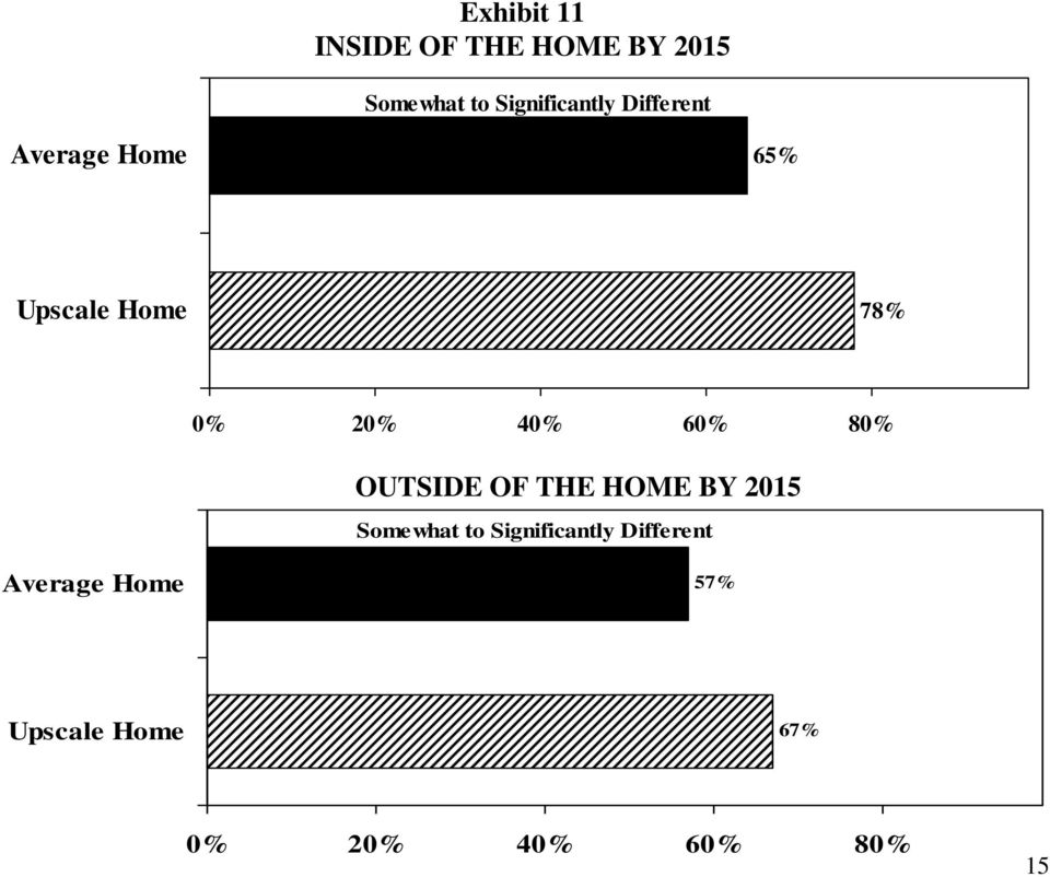 20% 40% 60% 80% OUTSIDE OF THE HOME BY 2015 Somewhat to