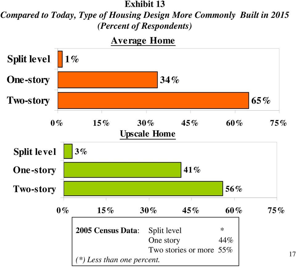 75% Upscale Home Split level 3% One-story 41% Two-story 56% 0% 15% 30% 45% 60% 75% 2005