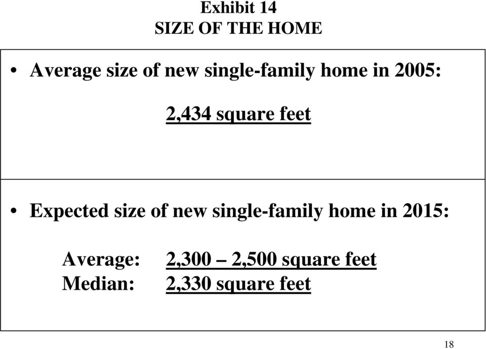 Expected size of new single-family home in 2015: