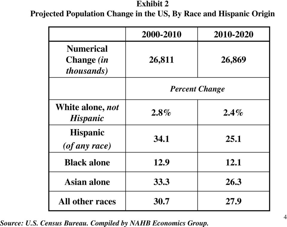 Hispanic Hispanic (of any race) Black alone Asian alone All other races 2.8% 34.1 12.9 33.