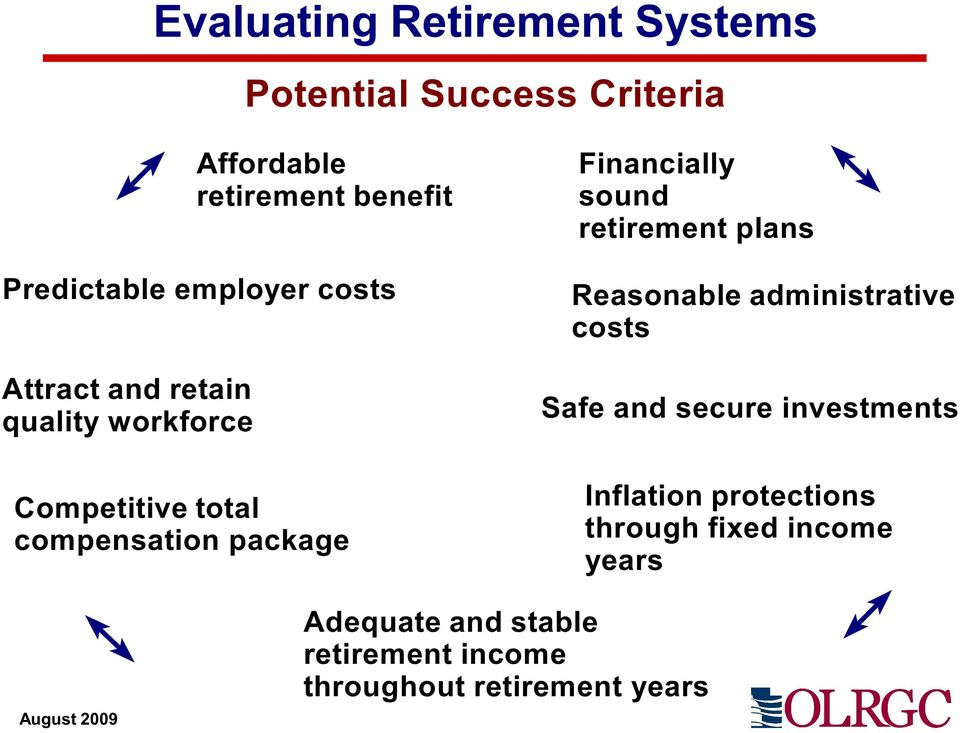 sound retirement plans Reasonable administrative costs Safe and secure investments Inflation