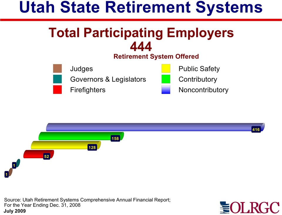 Firefighters Noncontributory 416 158 128 52 1 1 Source: Utah Retirement
