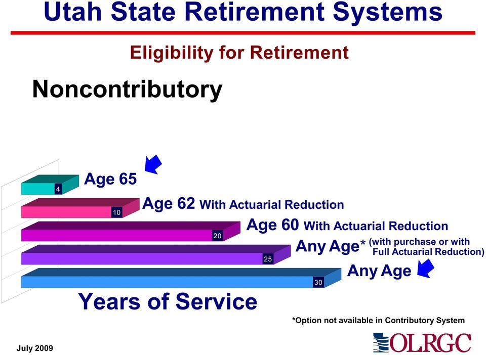 Actuarial Reduction 20 (with purchase or with Any Age* *Full Actuarial