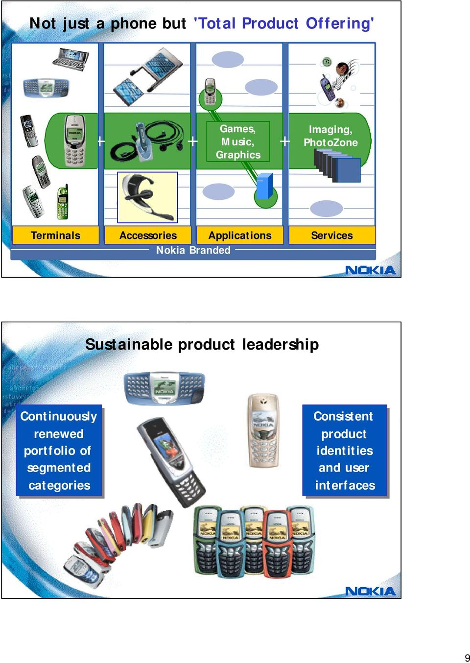 Branded Sustainable product leadership Continuously renewed portfolio of