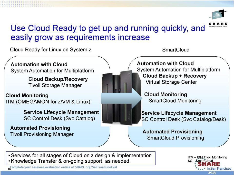 SmartCloud Automation with Cloud System Automation for Multiplatform Cloud Backup + Recovery Virtual Storage Center Cloud Monitoring SmartCloud Monitoring Service Lifecycle Management SC Control Desk