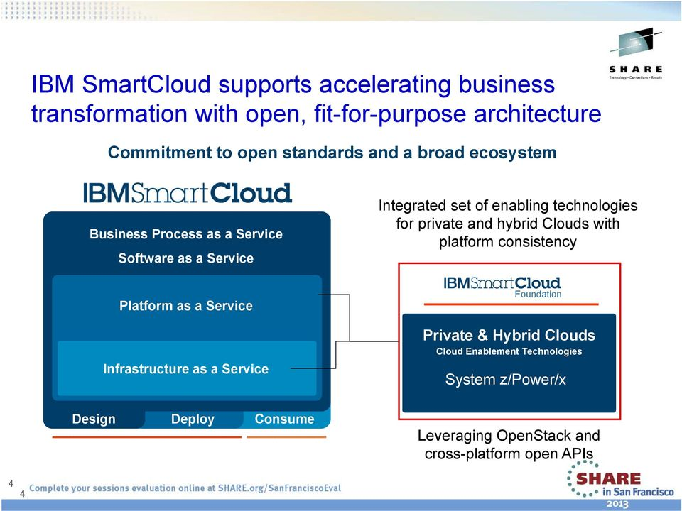 for private and hybrid Clouds with platform consistency Platform as a Service Infrastructure as a Service Foundation Private &