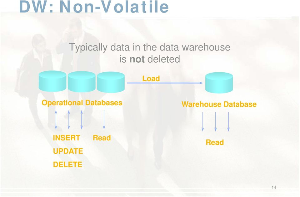 Load Operational Databases Warehouse
