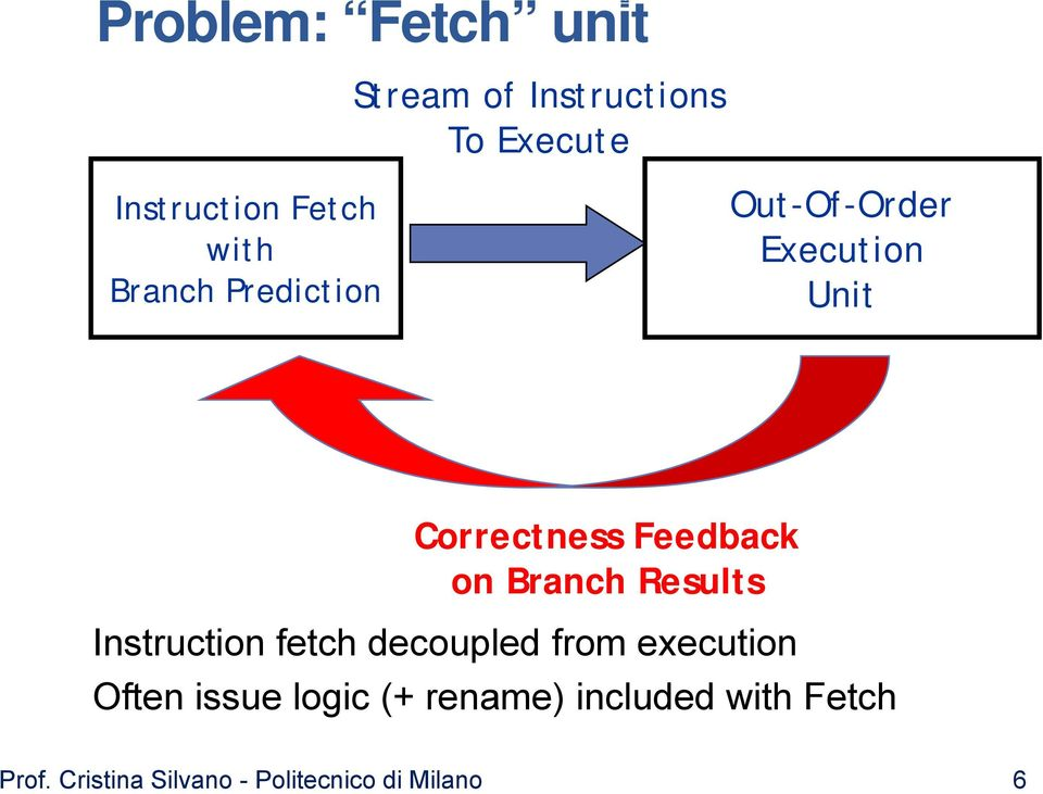 Out-Of-Order Execution Unit Correctness Feedback on Branch Results Instruction fetch