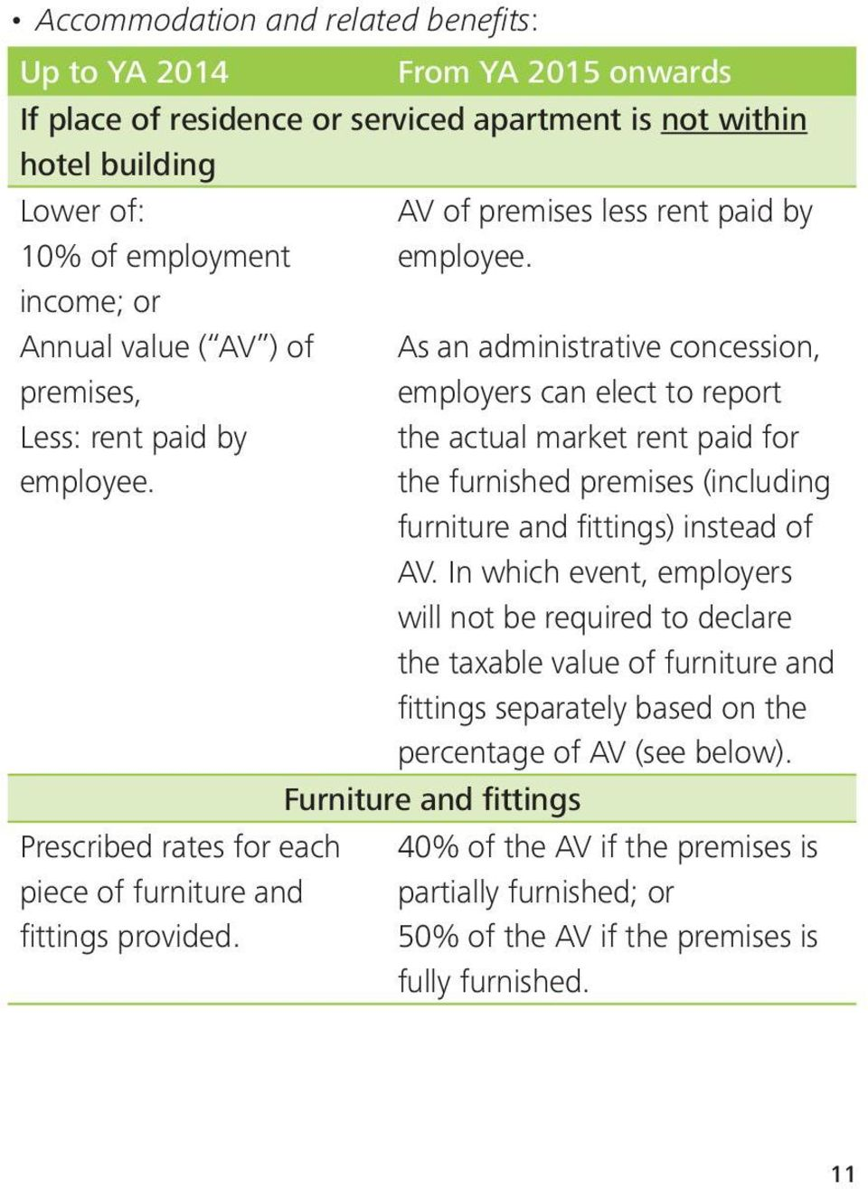 As an administrative concession, employers can elect to report the actual market rent paid for the furnished premises (including furniture and fittings) instead of AV.
