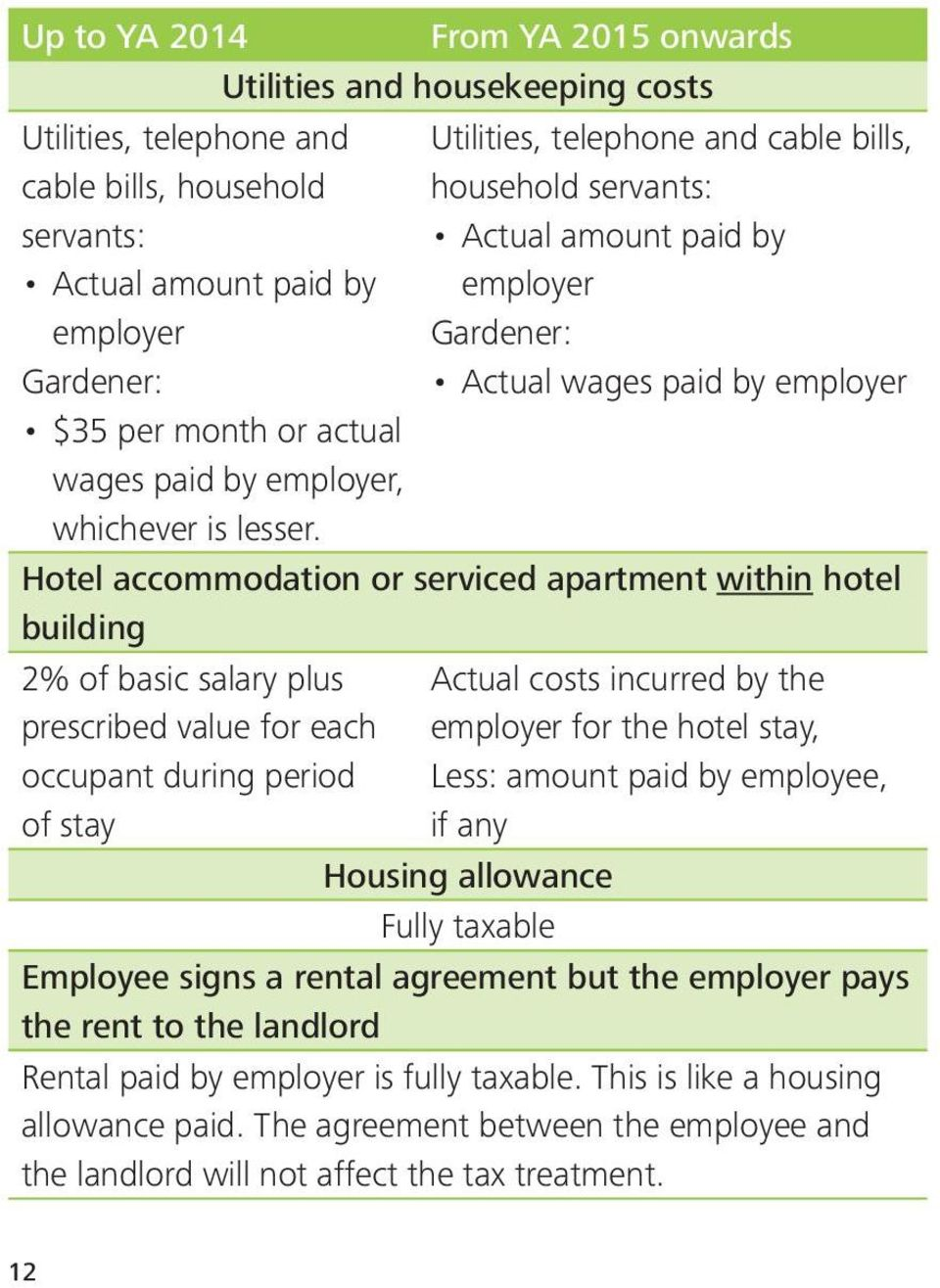 Utilities, telephone and cable bills, household servants: Actual amount paid by employer Gardener: Actual wages paid by employer Hotel accommodation or serviced apartment within hotel building 2% of