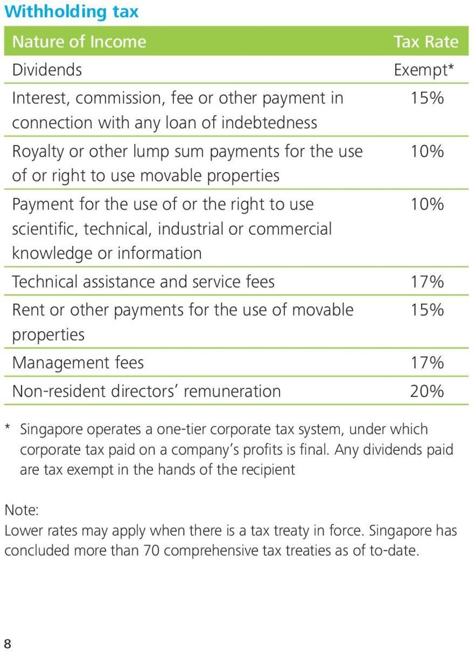 fees 17% Rent or other payments for the use of movable properties 15% Management fees 17% Non-resident directors remuneration 20% * Singapore operates a one-tier corporate tax system, under which