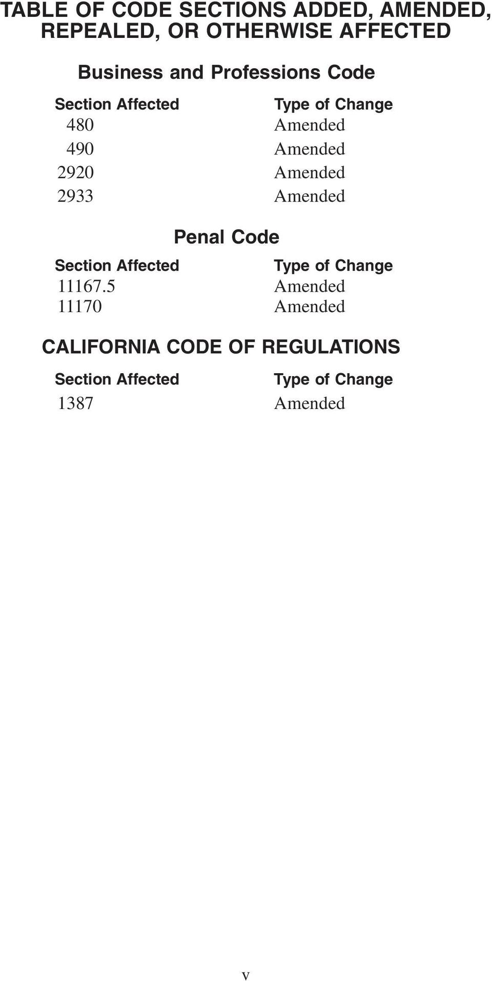 Amended 2933 Amended Penal Code Section Affected Type of Change 11167.
