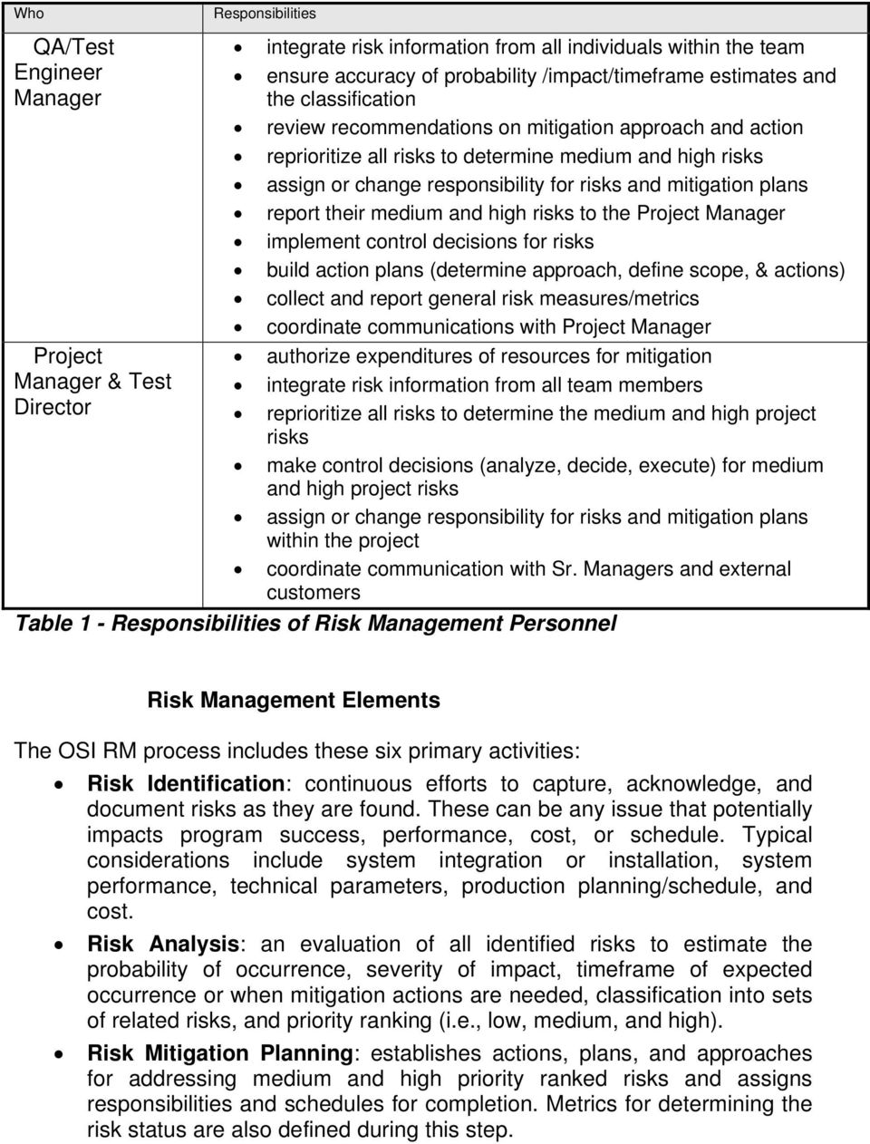 mitigation plans report their medium and high risks to the Project Manager implement control decisions for risks build action plans (determine approach, define scope, & actions) collect and report