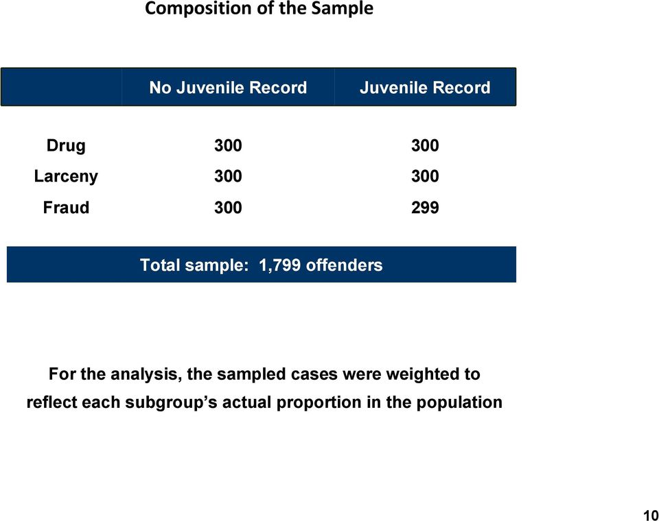 offenders For the analysis, the sampled cases were weighted to