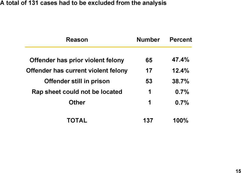 4% Offender has current violent felony 17 12.