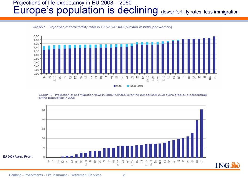 rates, less immigration EU 2009 Ageing Report