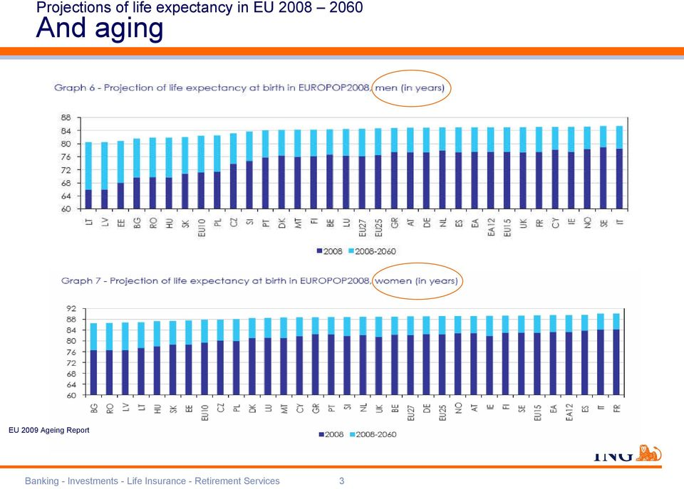 Ageing Report Banking - Investments
