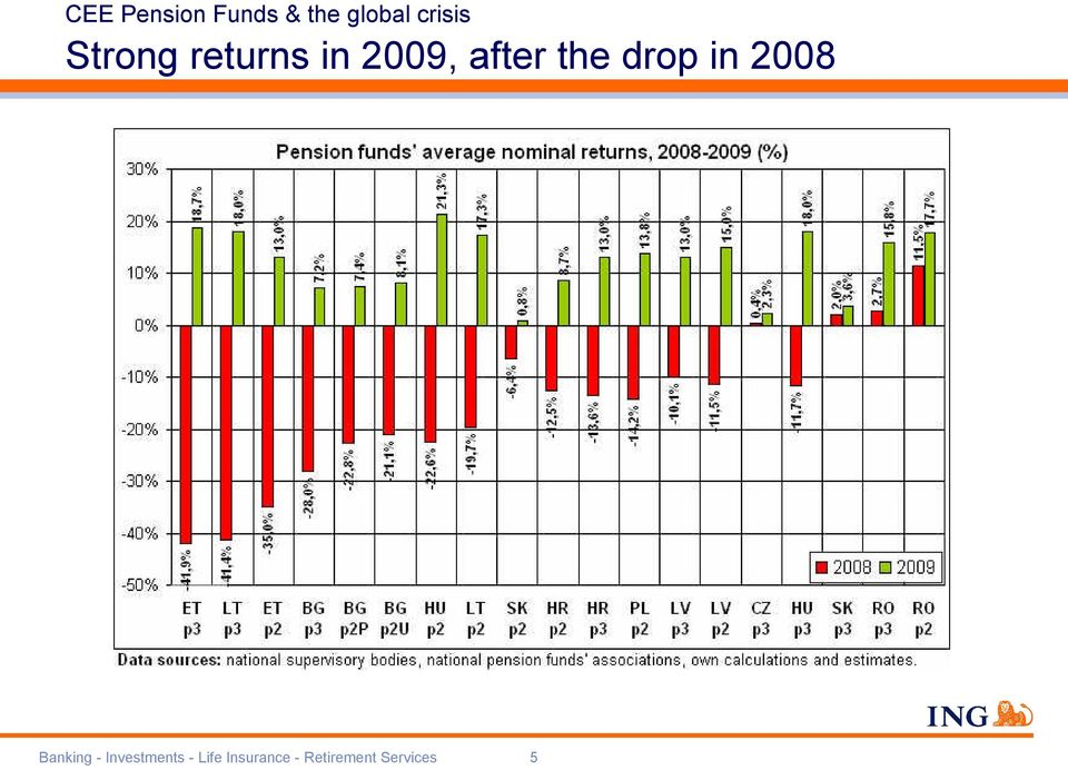 the drop in 2008 Banking -