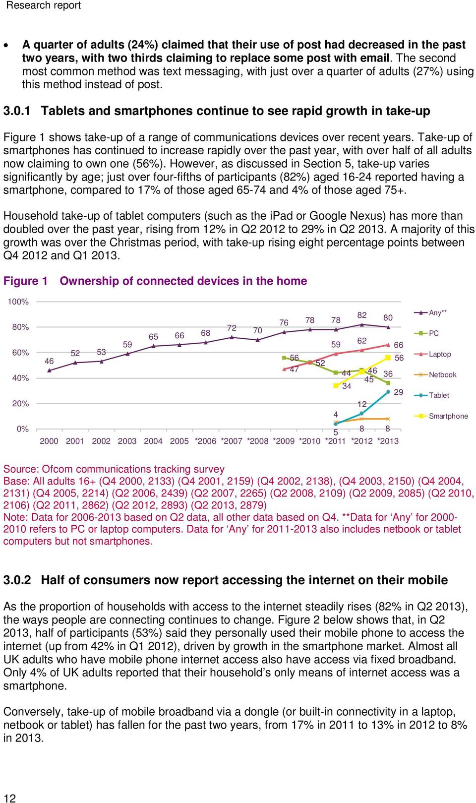 1 Tablets and smartphones continue to see rapid growth in take-up Figure 1 shows take-up of a range of communications devices over recent years.