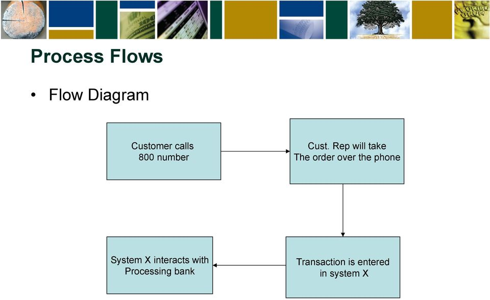 Rep will take The order over the phone
