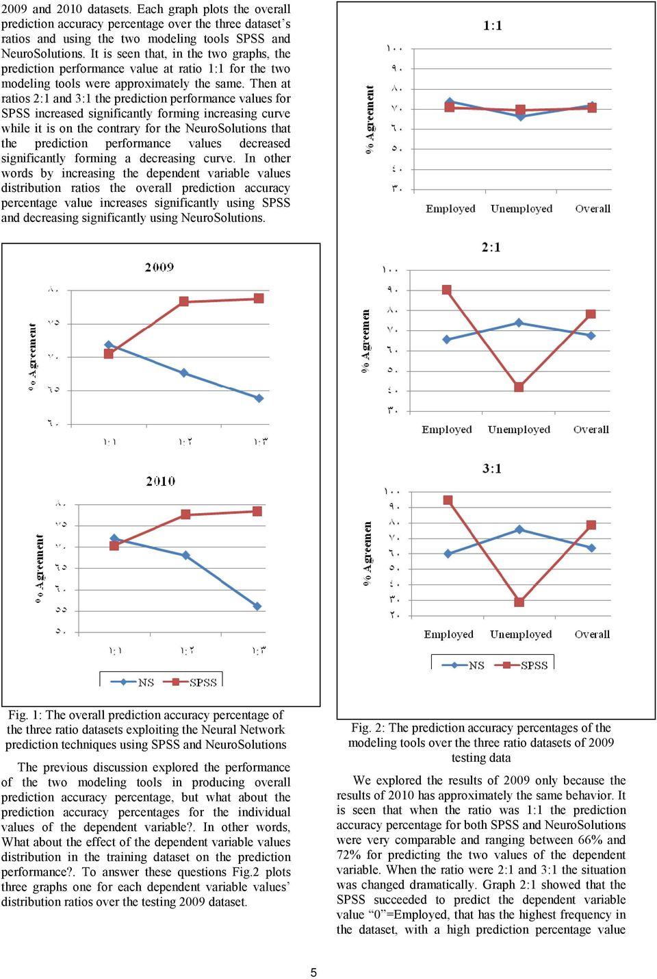Then at ratios 2:1 and 3:1 the prediction performance values for SPSS increased significantly forming increasing curve while it is on the contrary for the NeuroSolutions that the prediction