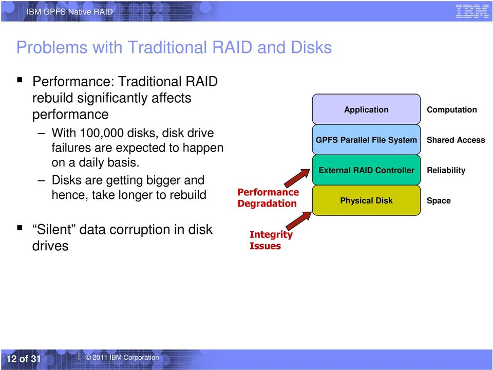 Disks are getting bigger and hence, take longer to rebuild Performance Degradation GPFS Parallel File System External