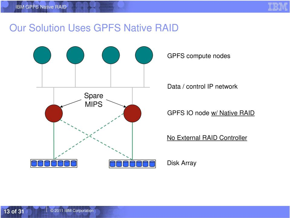 network GPFS IO node w/ Native RAID No