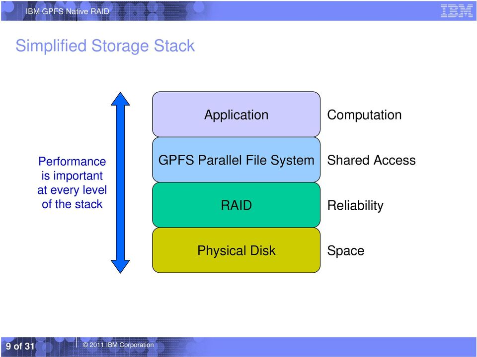 stack GPFS Parallel File System RAID Shared Access