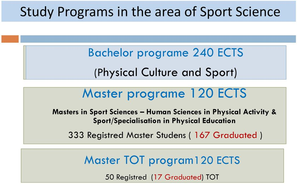 in Physical Activity & Sport/Specialisation in Physical Education 333 Registred