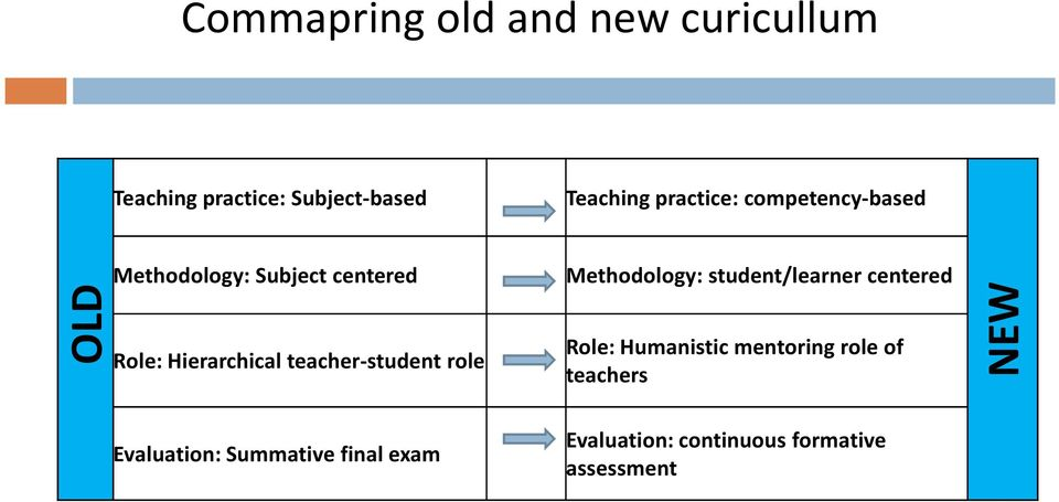 teacher student role Methodology: student/learner centered Role: Humanistic