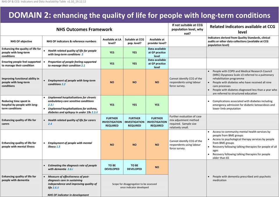 Enhancing quality of life for people with mental illness Health related quality of life for people with long-term conditions 2 Proportion of people feeling supported to manage their condition 2.
