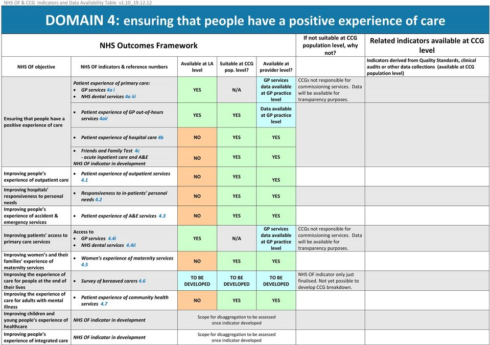 population ) Ensuring that people have a positive experience of care Patient experience of GP out-of-hours services 4aii Data available Patient experience of hospital care 4b Friends and Family Test