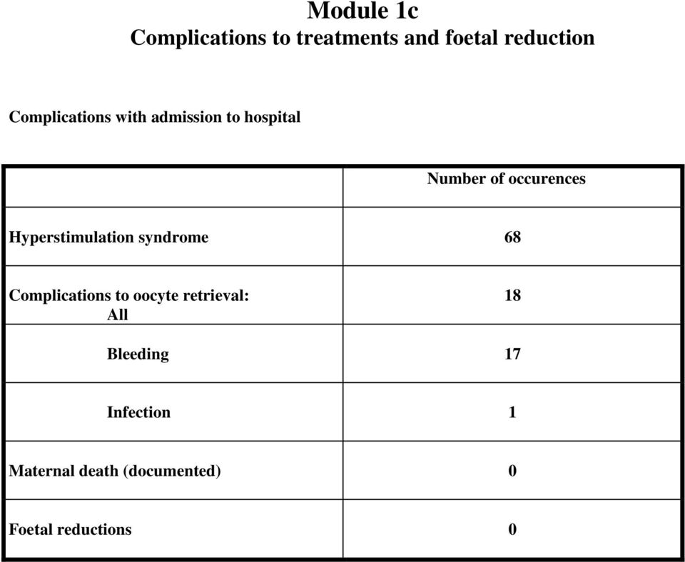Hyperstimulation syndrome 68 Complications to oocyte retrieval: