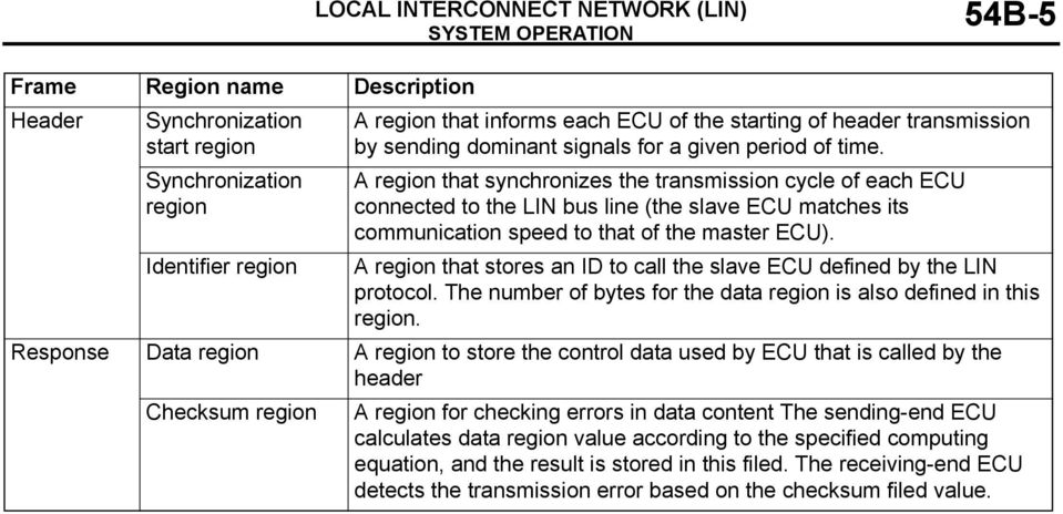 A region that synchronizes the transmission cycle of each ECU connected to the LIN bus line (the slave ECU matches its communication speed to that of the master ECU).
