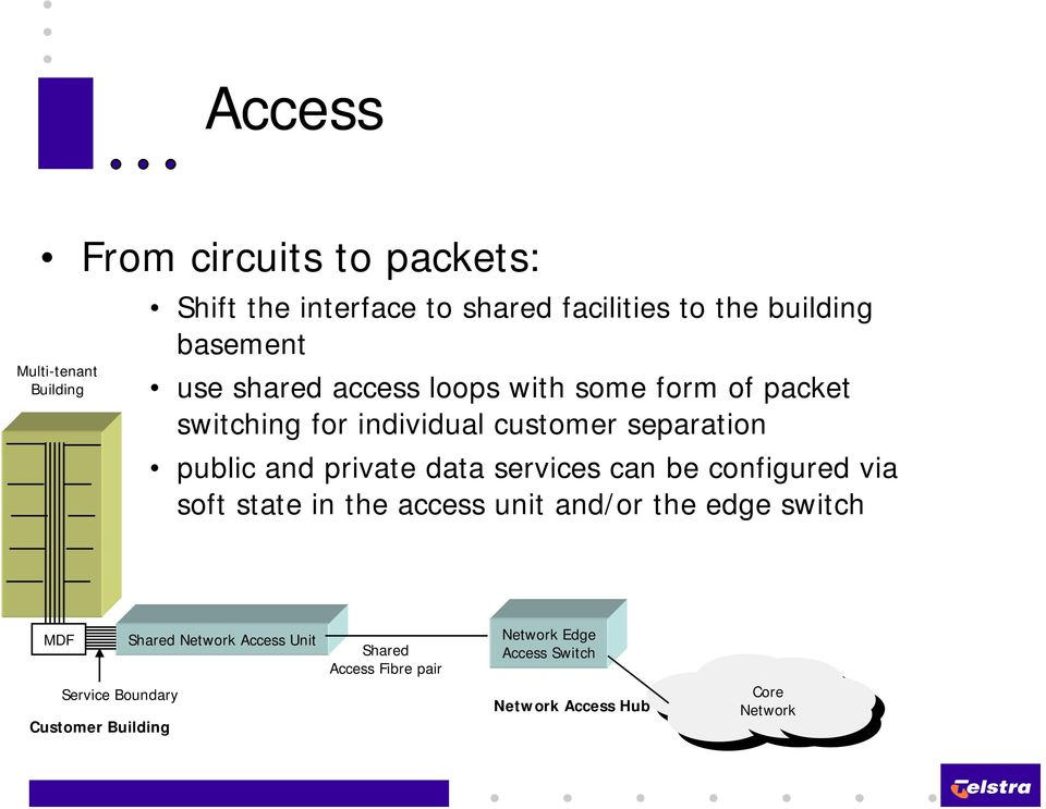 private data services can be configured via soft state in the access unit and/or the edge switch MDF Shared Network