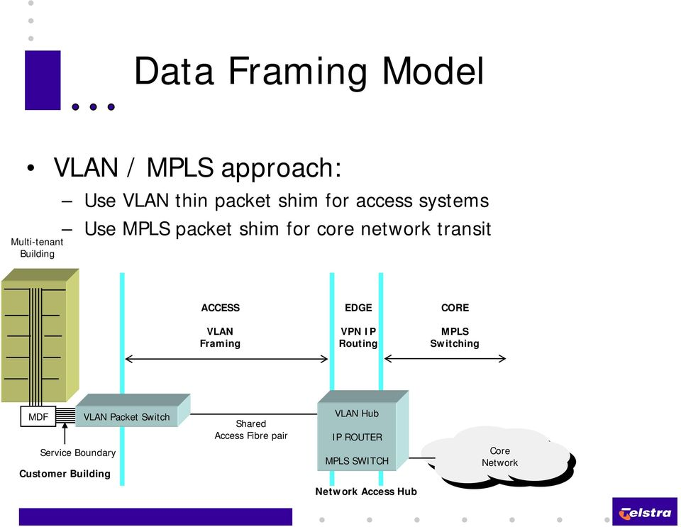 Framing VPN IP Routing MPLS Switching MDF VLAN Packet Switch Service Boundary Customer