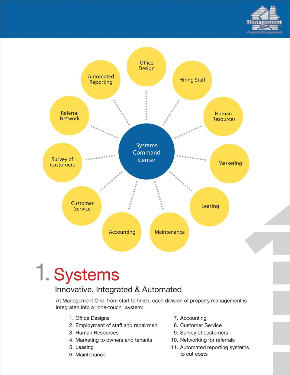 Systems Innovative, Integrated & Automated At Management One, from start to finish, each division of property management is integrated into a one-touch
