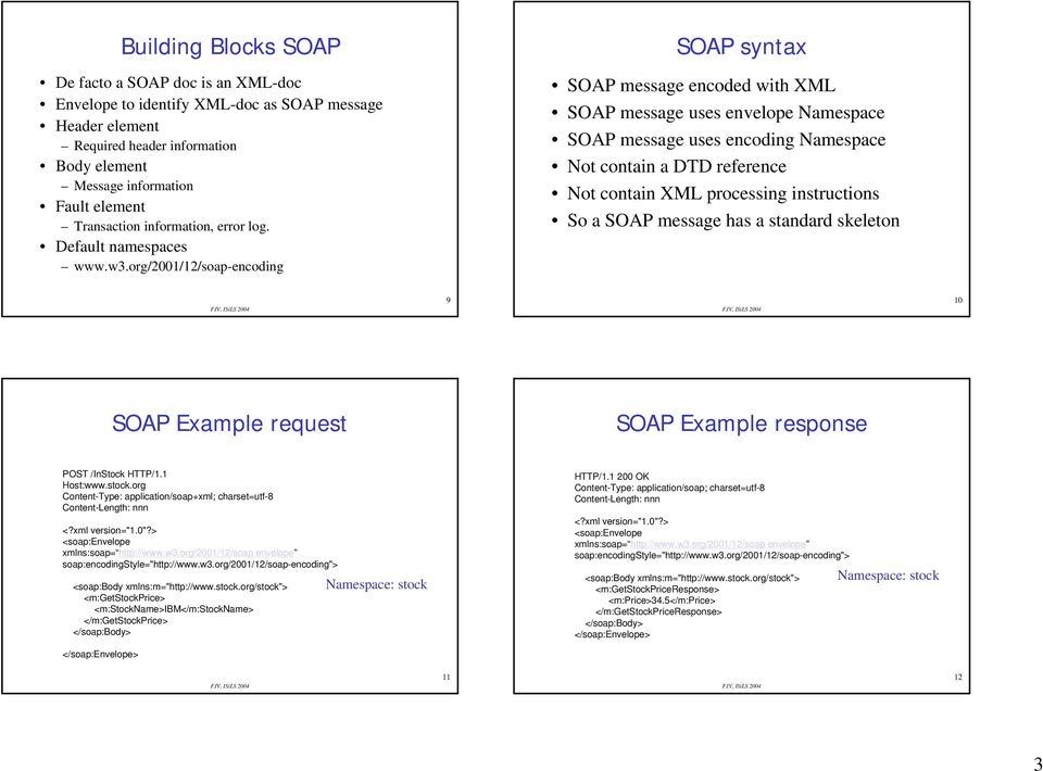 org/2001/12/soap-encoding SOAP message encoded with XML SOAP message uses envelope Namespace SOAP message uses encoding Namespace Not contain a DTD reference Not contain XML processing instructions