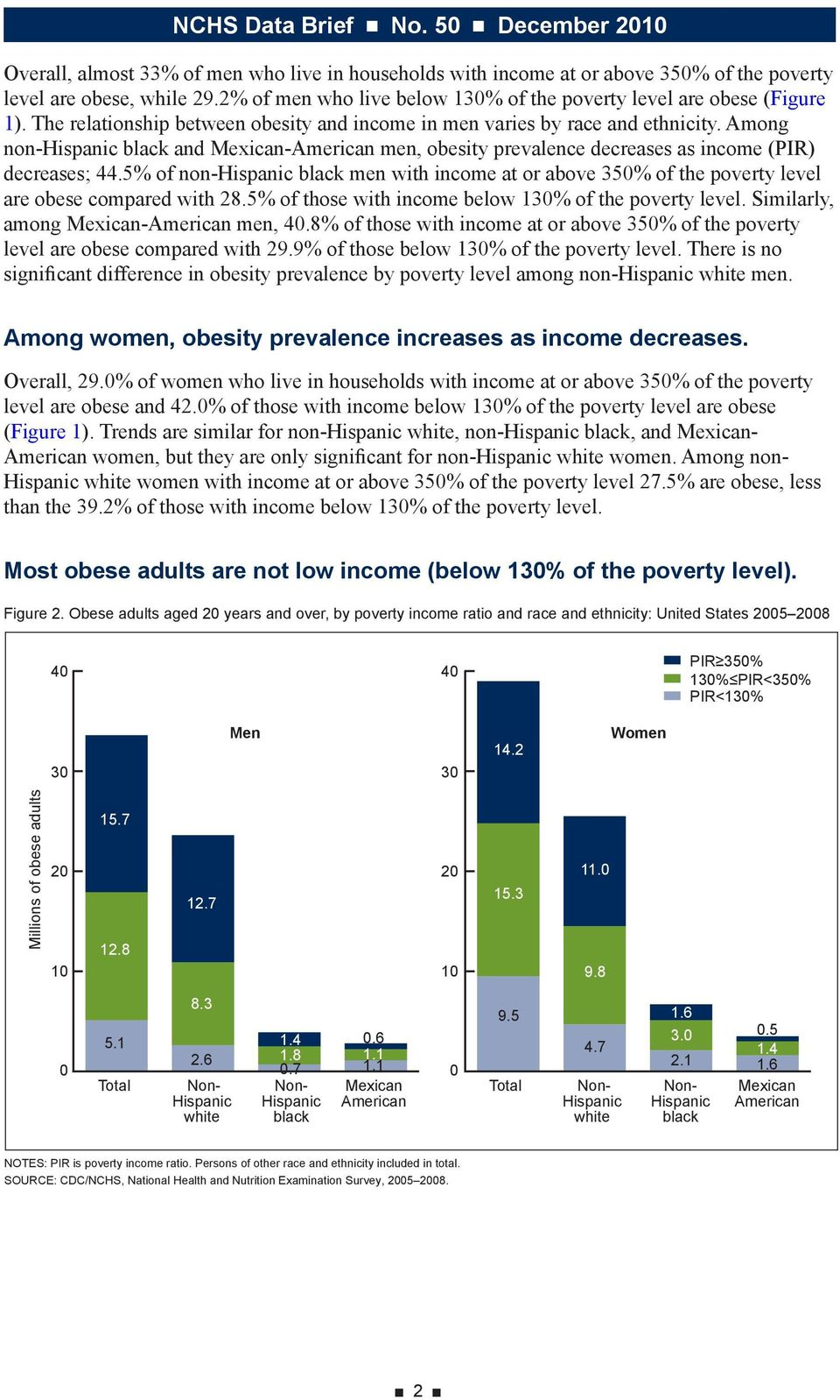 5% of non-hispanic black men with income at or above 350% of the poverty level are obese compared with 28.5% of those with income below 130% of the poverty level.