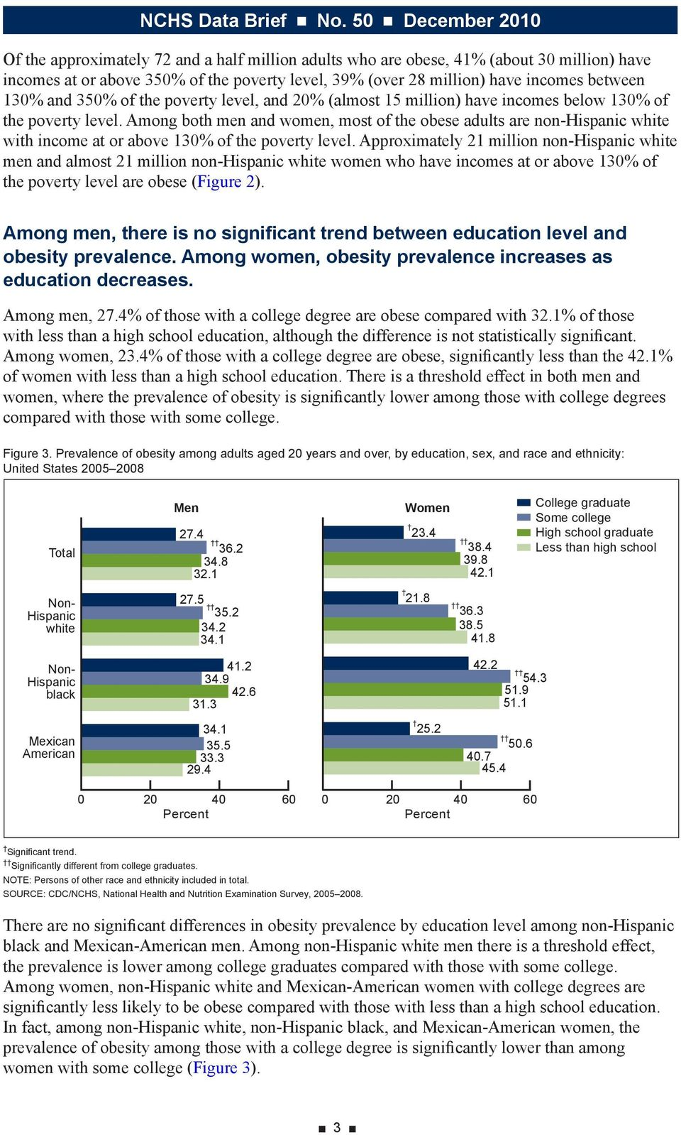 Among both men and women, most of the obese adults are non-hispanic white with income at or above 130% of the poverty level.