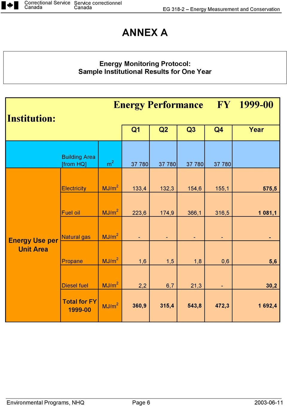 223,6 174,9 366,1 316,5 1 081,1 Energy Use per Unit Area Natural gas MJ/m 2 - - - - - Propane MJ/m 2 1,6 1,5 1,8 0,6 5,6 Diesel