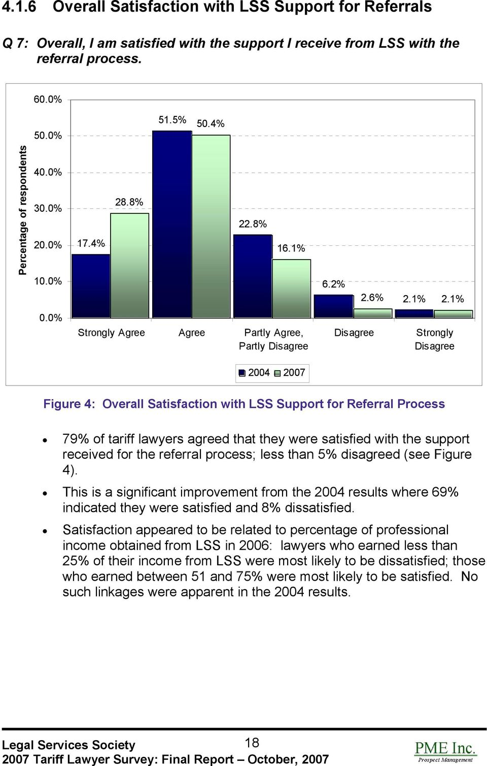 0% Strongly Agree Agree Partly Agree, Partly Strongly 2004 2007 Figure 4: Overall Satisfaction with LSS Support for Referral Process 79% of tariff lawyers agreed that they were satisfied with the