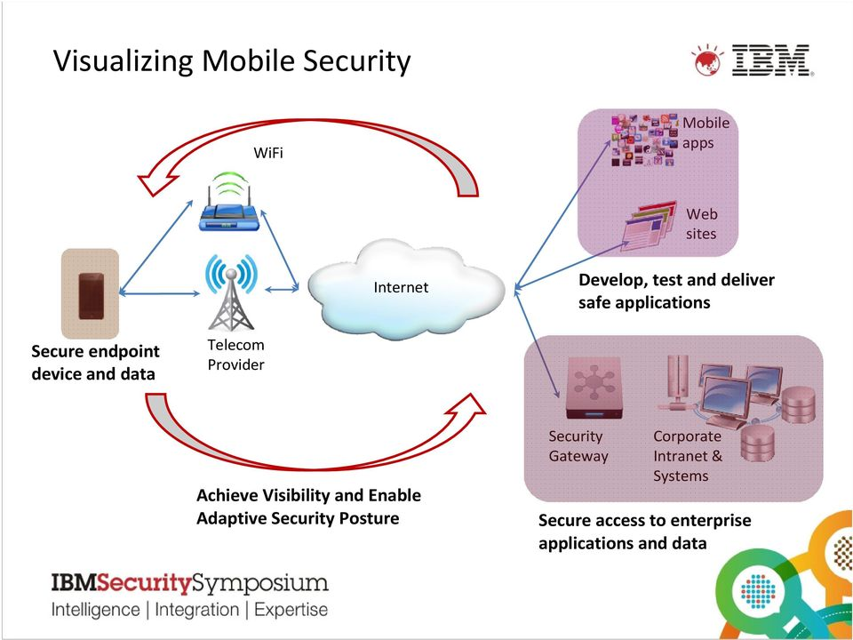 Provider Achieve Visibility and Enable Adaptive Security Posture Security