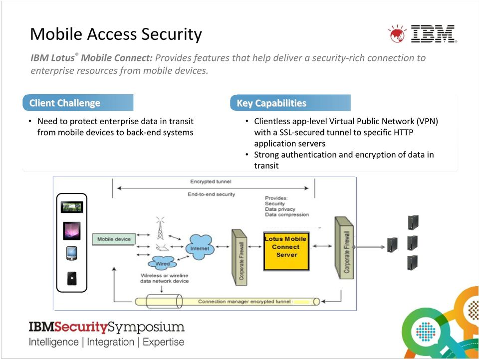 Client Challenge Need to protect enterprise data in transit from mobile devices to back-end systems Key