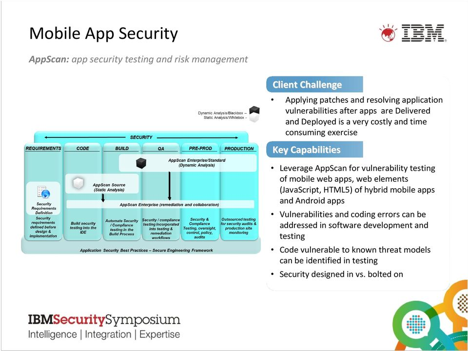 vulnerability testing of mobile web apps, web elements (JavaScript, HTML5) of hybrid mobile apps and Android apps Vulnerabilities and coding