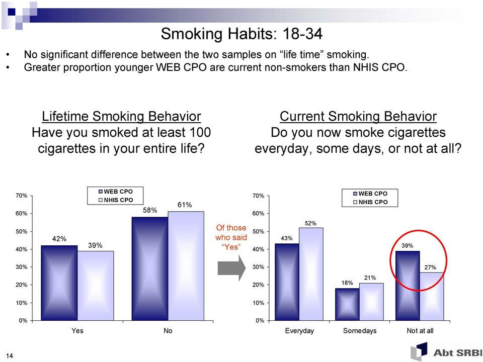 Lifetime Smoking Behavior Have you smoked at least 100 cigarettes in your entire life?