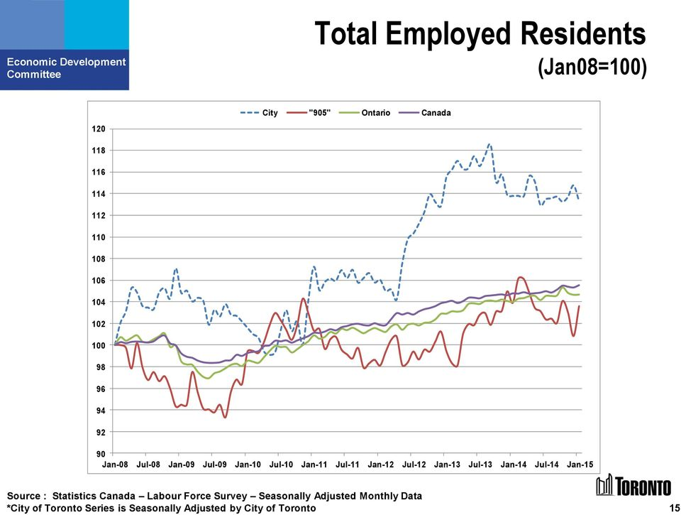 Jul-12 Jan-13 Jul-13 Jan-14 Jul-14 Jan-15 Source : Statistics Canada Labour Force Survey