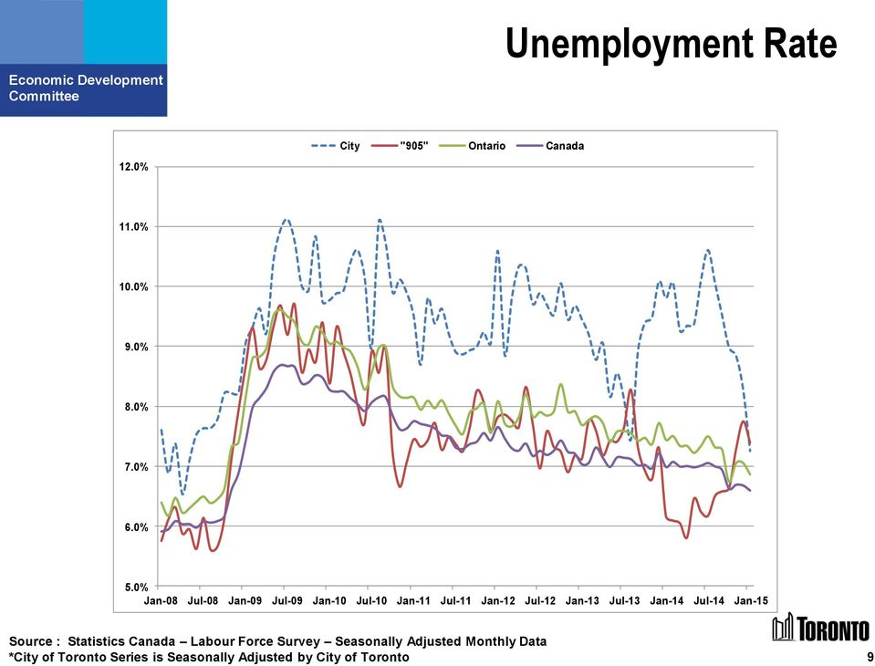 Jul-13 Jan-14 Jul-14 Jan-15 Source : Statistics Canada Labour Force Survey