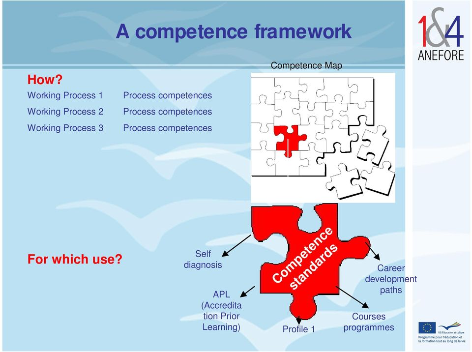 Process competences Process competences Competence Map For which use?