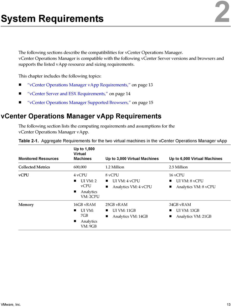 This chapter includes the following topics: vcenter Operations Manager vapp Requirements, on page 13 vcenter Server and ESX Requirements, on page 14 vcenter Operations Manager Supported Browsers, on